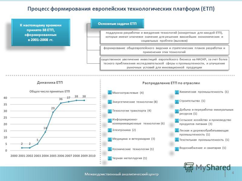 Процесс формирования европейских технологических платформ (ЕТП) Динамика ЕТП Распределение ЕТП по отраслям Межведомственный аналитический центр 4 К настоящему времени принято 38 ЕТП, сформированных в 2001-2008 гг. К настоящему времени принято 38 ЕТП,