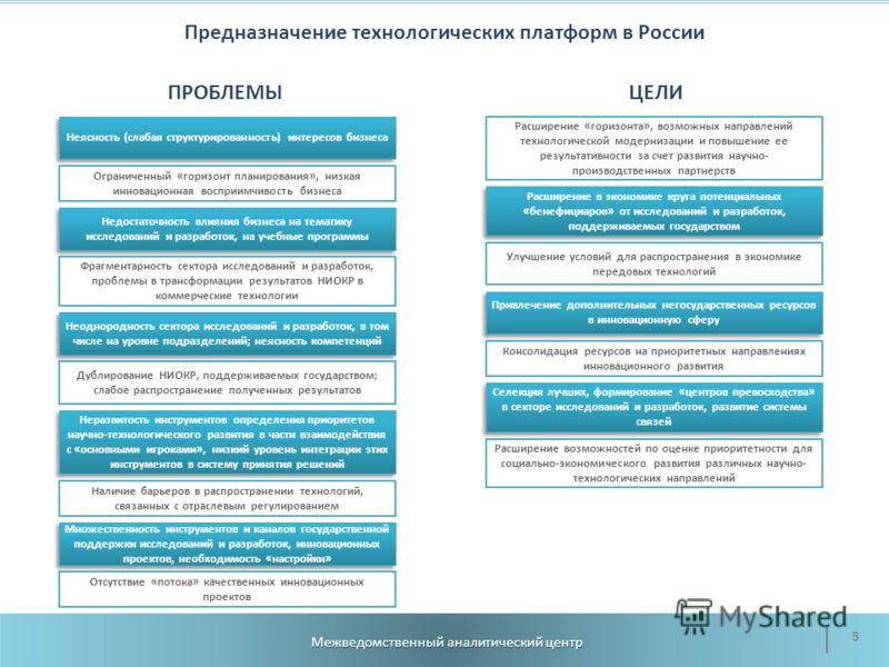 Предназначение технологических платформ в России Межведомственный аналитический центр 5 Неясность (слабая структурированность) интересов бизнеса Неразвитость инструментов определения приоритетов научно-технологического развития в части взаимодействия