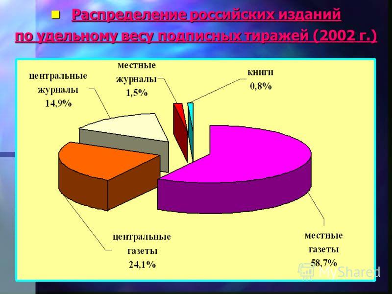 n Распределение российских изданий по удельному весу подписных тиражей (2002 г.)