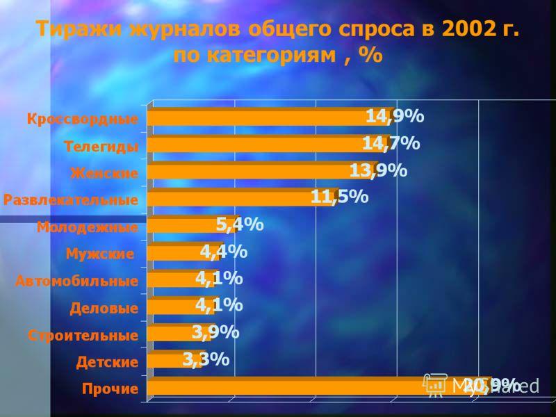 Тиражи журналов общего спроса в 2002 г. по категориям, %