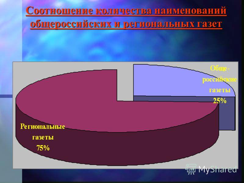 Соотношение количества наименований общероссийских и региональных газет