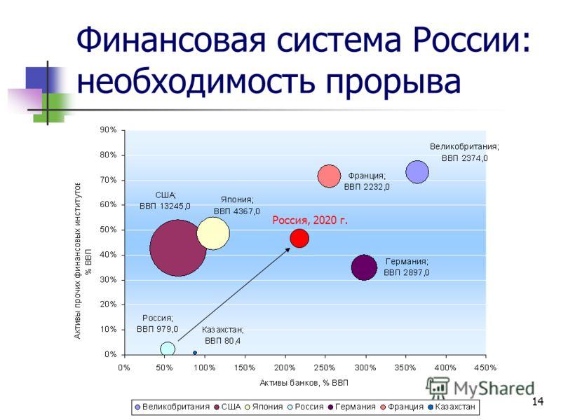 14 Финансовая система России: необходимость прорыва Россия, 2020 г.
