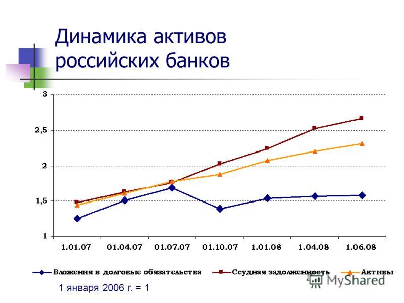 Динамика активов российских банков 1 января 2006 г. = 1