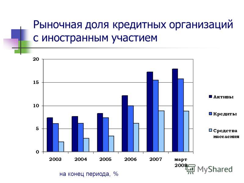 Рыночная доля кредитных организаций с иностранным участием на конец периода, %