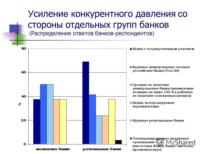 У силени е конкурентного давления с о стороны отдельных групп банков ( Распределение ответов банков-респондентов )