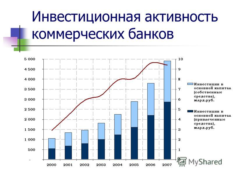 Инвестиционная активность коммерческих банков