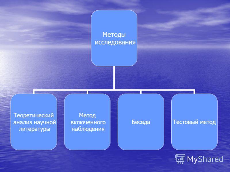 Методы исследования Теоретический анализ научной литературы Метод включенного наблюдения Беседа Тестовый метод