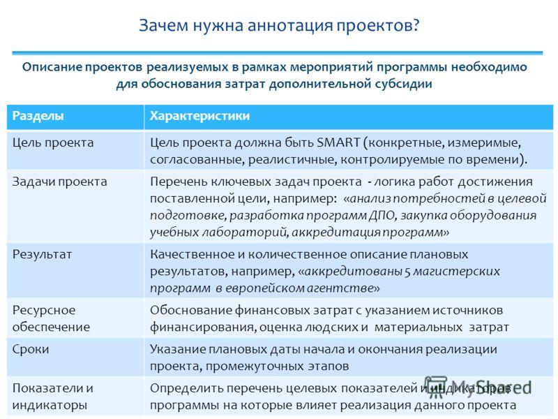Зачем нужна аннотация проектов? 10 РазделыХарактеристики Цель проектаЦель проекта должна быть SMART (конкретные, измеримые, согласованные, реалистичные, контролируемые по времени). Задачи проектаПеречень ключевых задач проекта - логика работ достижен