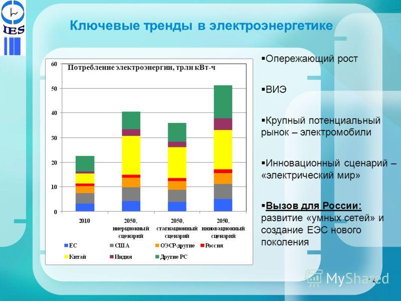 Ключевые тренды в электроэнергетике Опережающий рост ВИЭ Крупный потенциальный рынок – электромобили Инновационный сценарий – «электрический мир» Вызов для России: развитие «умных сетей» и создание ЕЭС нового поколения Потребление электроэнергии, трл