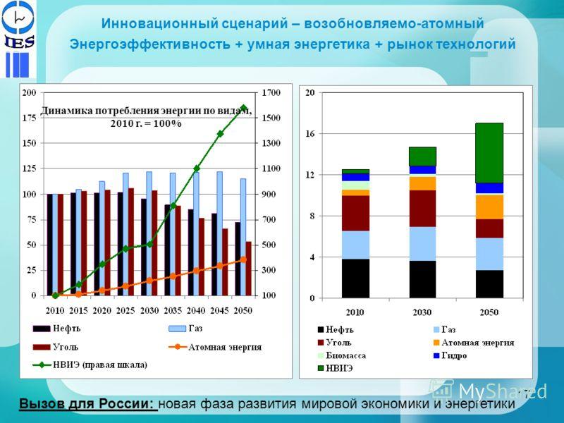 Инновационный сценарий – возобновляемо-атомный Энергоэффективность + умная энергетика + рынок технологий Динамика потребления энергии по видам, 2010 г. = 100% Динамика потребления энергии, млрд т н.э. Вызов для России: новая фаза развития мировой эко