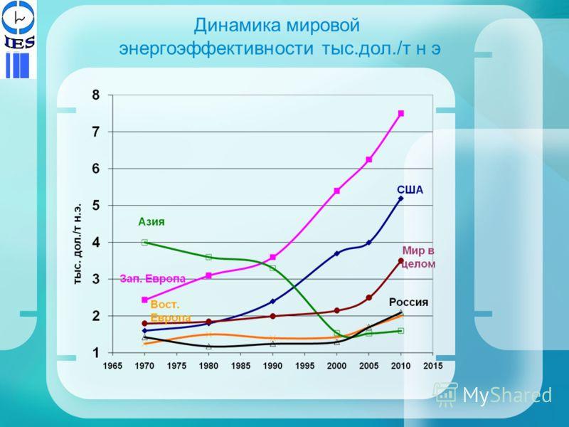 Динамика мировой энергоэффективности тыс.дол./т н э