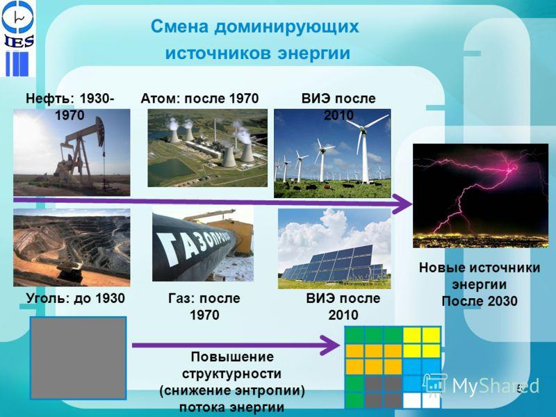 Смена доминирующих источников энергии Уголь: до 1930 Новые источники энергии После 2030 Газ: после 1970 Нефть: 1930- 1970 ВИЭ после 2010 Атом: после 1970 ВИЭ после 2010 Повышение структурности (снижение энтропии) потока энергии 5