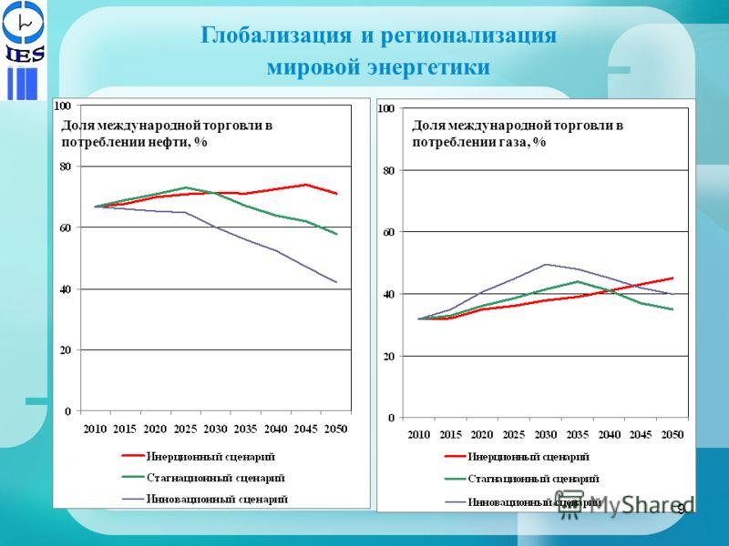 Глобализация и регионализация мировой энергетики Доля международной торговли в потреблении нефти, % Доля международной торговли в потреблении газа, % 9
