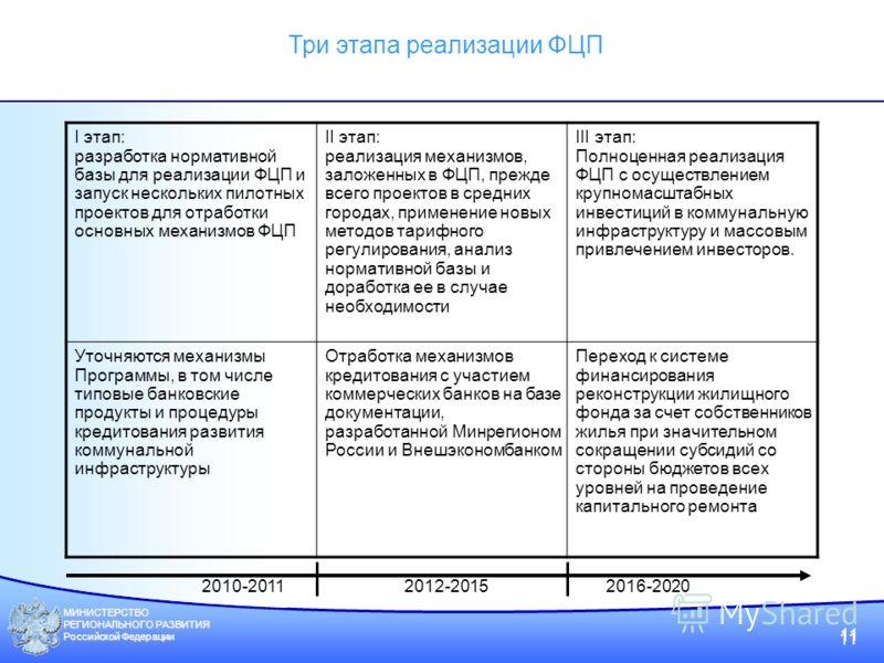 МИНИСТЕРСТВО РЕГИОНАЛЬНОГО РАЗВИТИЯ Российской Федерации 11 Три этапа реализации ФЦП I этап: разработка нормативной базы для реализации ФЦП и запуск нескольких пилотных проектов для отработки основных механизмов ФЦП II этап: реализация механизмов, за
