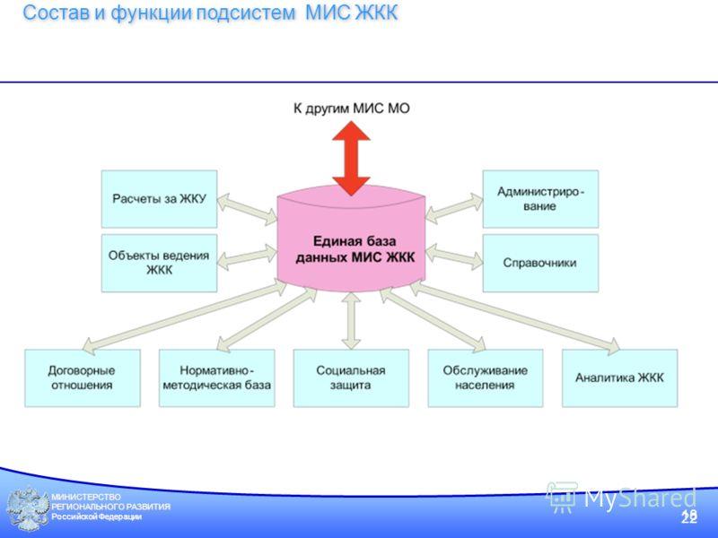 МИНИСТЕРСТВО РЕГИОНАЛЬНОГО РАЗВИТИЯ Российской Федерации 22 Состав и функции подсистем МИС ЖКК 18