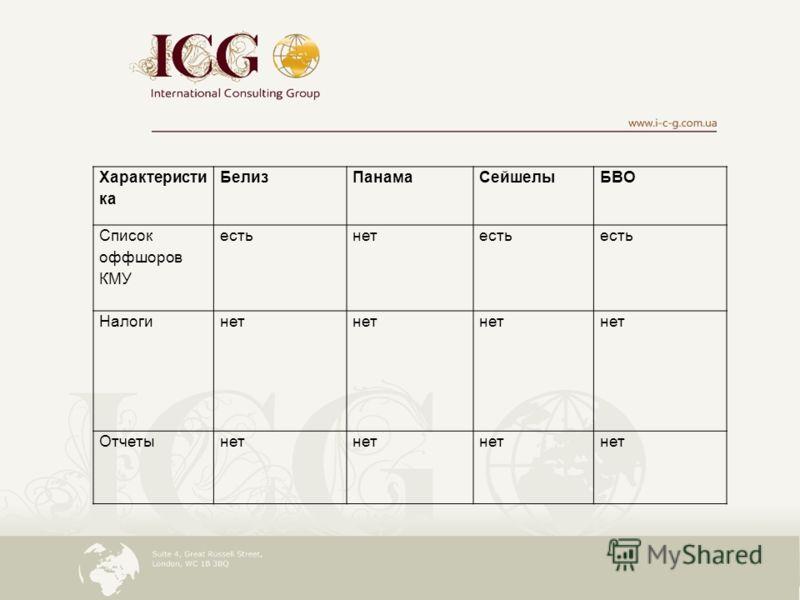 Характеристи ка БелизПанамаСейшелыБВО Список оффшоров КМУ естьнетесть Налогинет Отчетынет