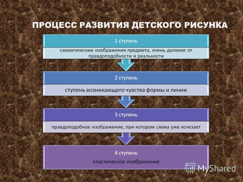 ПРОЦЕСС РАЗВИТИЯ ДЕТСКОГО РИСУНКА