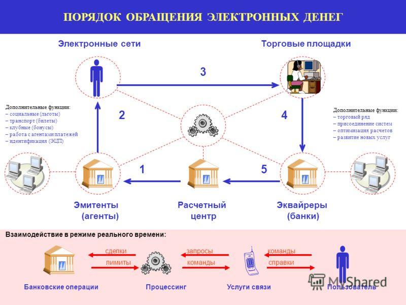 ЭЛЕКТРОННЫХ ДЕНЕГ Эмитенты