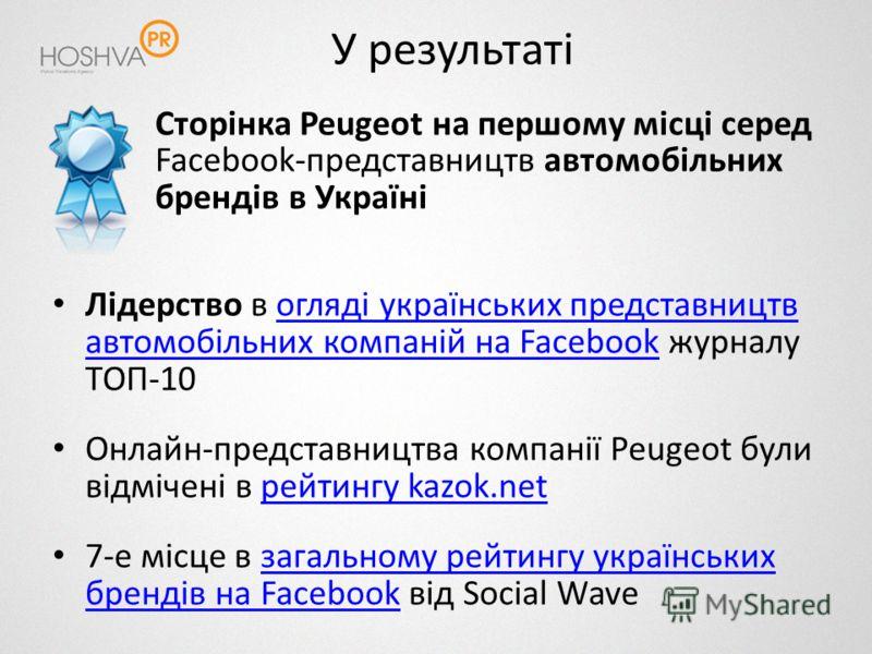 У результаті Сторінка Peugeot на першому місці серед Facebook-представництв автомобільних брендів в Україні Лідерство в огляді українських представництв автомобільних компаній на Facebook журналу ТОП-10огляді українських представництв автомобільних к