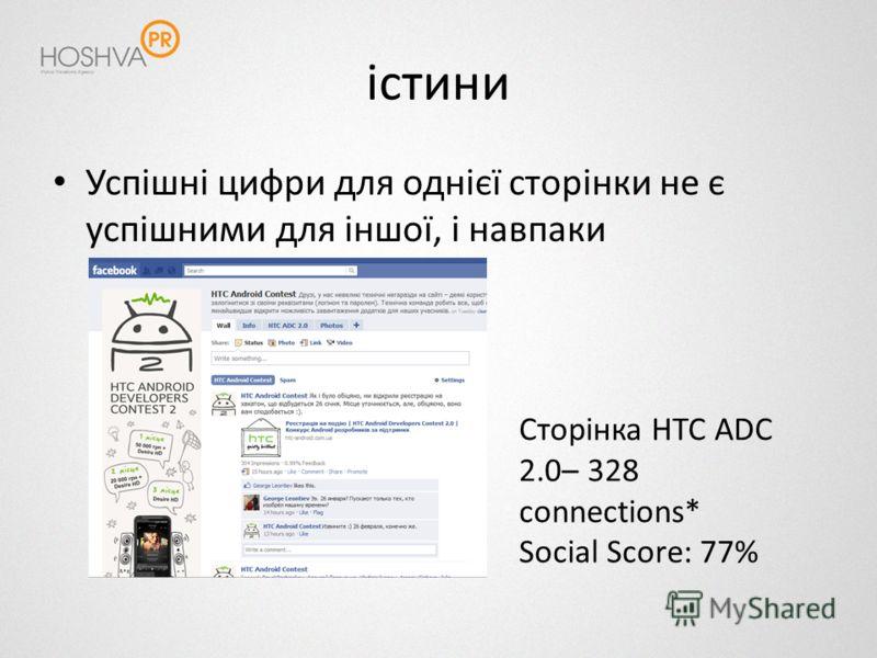 істини Успішні цифри для однієї сторінки не є успішними для іншої, і навпаки Сторінка HTC ADC 2.0– 328 connections* Social Score: 77%