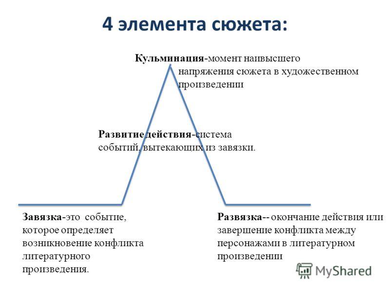 4 элемента сюжета: Развязка-- окончание действия или завершение конфликта между персонажами в литературном произведении Завязка-это событие, которое определяет возникновение конфликта литературного произведения. Развитие действия-система событий, выт