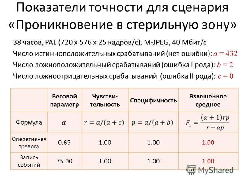 Показатели точности для сценария «Проникновение в стерильную зону» 38 часов, PAL (720 x 576 x 25 кадров/с), M-JPEG, 40 Мбит/c Число истинноположительных срабатываний (нет ошибки): a = 432 Число ложноположительный срабатываний (ошибка I рода): b = 2 Ч