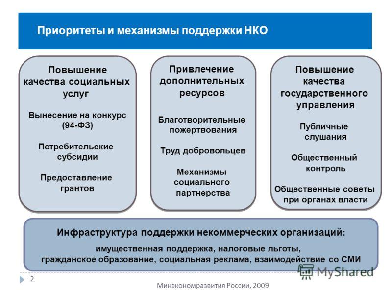Приоритеты и механизмы поддержки НКО 2 Минэкономразвития России, 2009 Инфраструктура поддержки некоммерческих организаций : имущественная поддержка, налоговые льготы, гражданское образование, социальная реклама, взаимодействие со СМИ Повышение качест