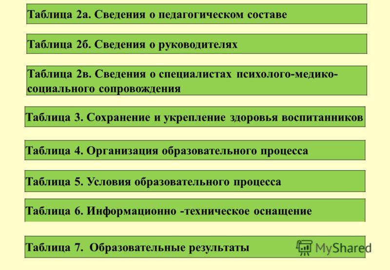 Таблица 2а. Сведения о педагогическом составе Таблица 2б. Сведения о руководителях Таблица 2в. Сведения о специалистах психолого-медико- социального сопровождения Таблица 3. Сохранение и укрепление здоровья воспитанников Таблица 4. Организация образо