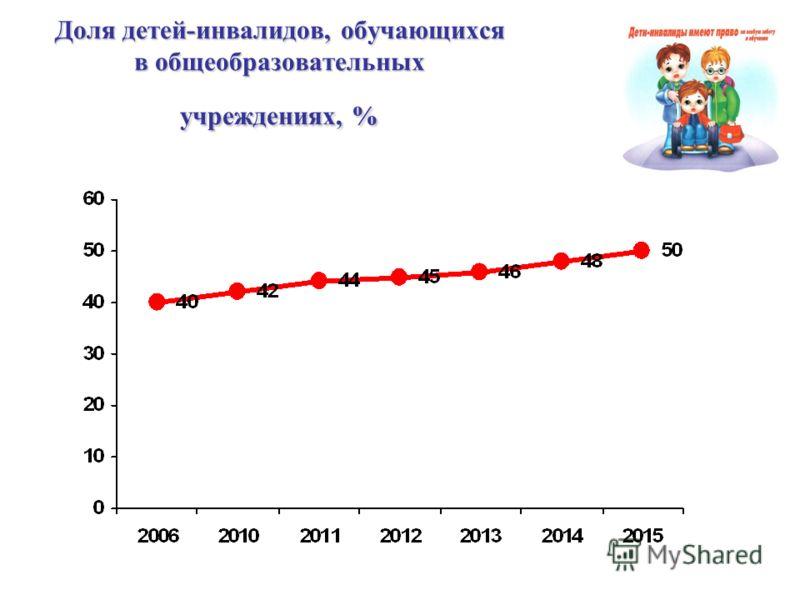 Доля детей-инвалидов, обучающихся в общеобразовательных учреждениях, %