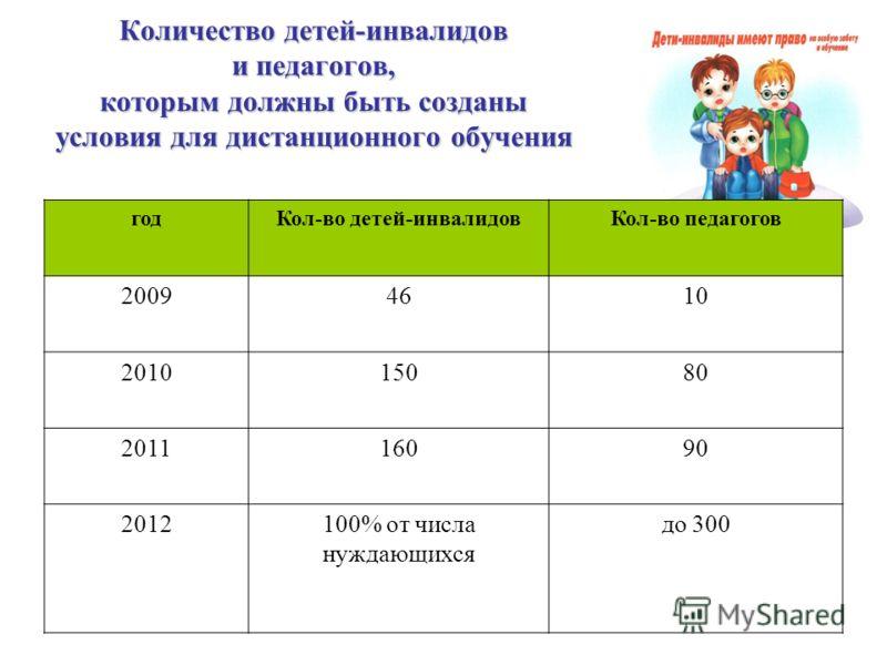 Количество детей-инвалидов и педагогов, которым должны быть созданы условия для дистанционного обучения годКол-во детей-инвалидовКол-во педагогов 20094610 201015080 201116090 2012100% от числа нуждающихся до 300