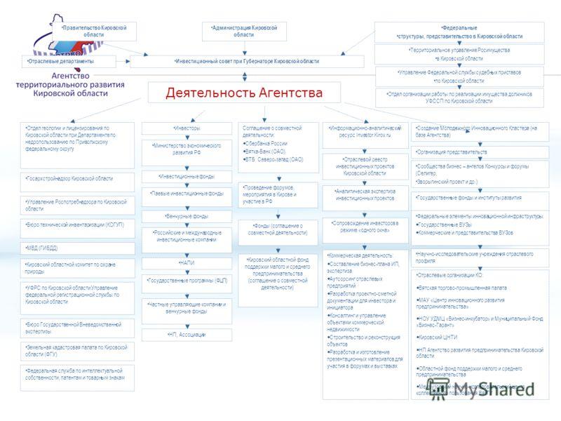 Правительство Кировской области Администрация Кировской области Федеральные структуры, представительство в Кировской области Деятельность Агентства Отдел геологии и лицензирования по Кировской области при Департаменте по недропользованию по Приволжск