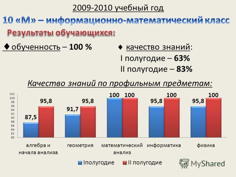 2009-2010 учебный год обученность – 100 % качество знаний: I полугодие – 63% II полугодие – 83% Качество знаний по профильным предметам: