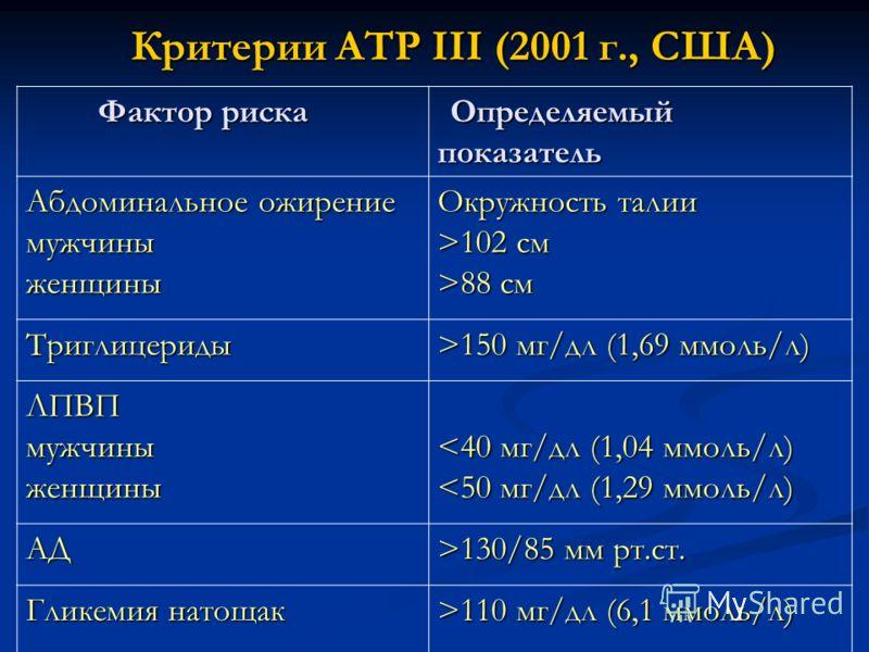 Критерии ATP III (2001 г., США) Критерии ATP III (2001 г., США) Фактор риска Фактор риска Определяемый показатель Определяемый показатель Абдоминальное ожирение мужчиныженщины Окружность талии >102 см >88 см Триглицериды >150 мг/дл (1,69 ммоль/л) ЛПВ