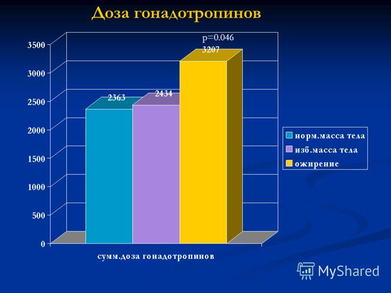 р=0.046 Доза гонадотропинов