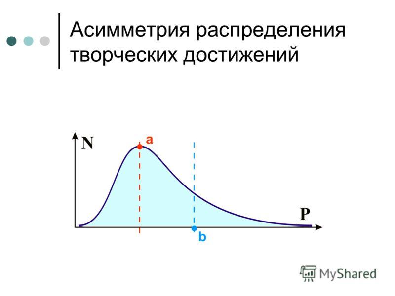 Асимметрия распределения творческих достижений