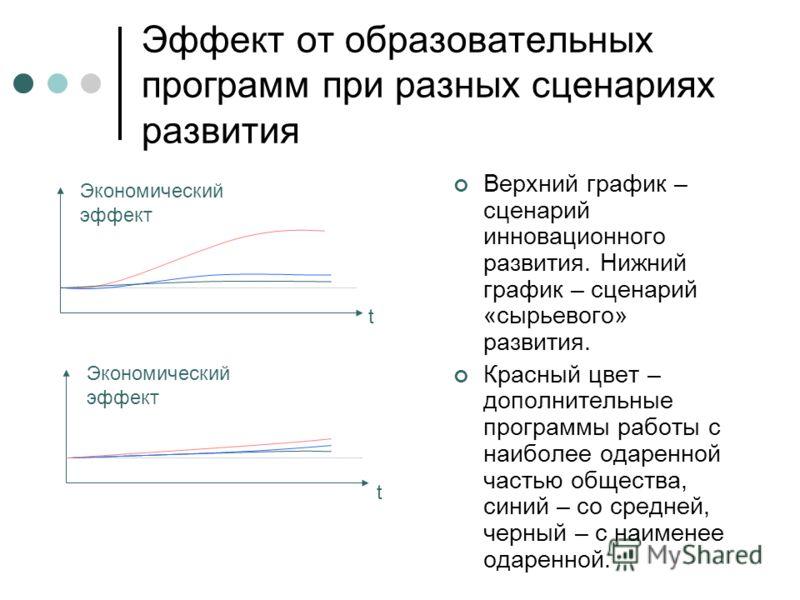 Эффект от образовательных программ при разных сценариях развития Верхний график – сценарий инновационного развития. Нижний график – сценарий «сырьевого» развития. Красный цвет – дополнительные программы работы с наиболее одаренной частью общества, си
