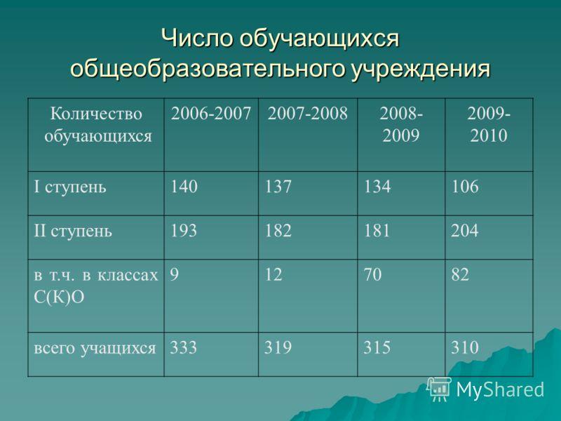 Число обучающихся общеобразовательного учреждения Количество обучающихся 2006-20072007-20082008- 2009 2009- 2010 I ступень140137134106 II ступень193182181204 в т.ч. в классах С(К)О 9127082 всего учащихся333319315310