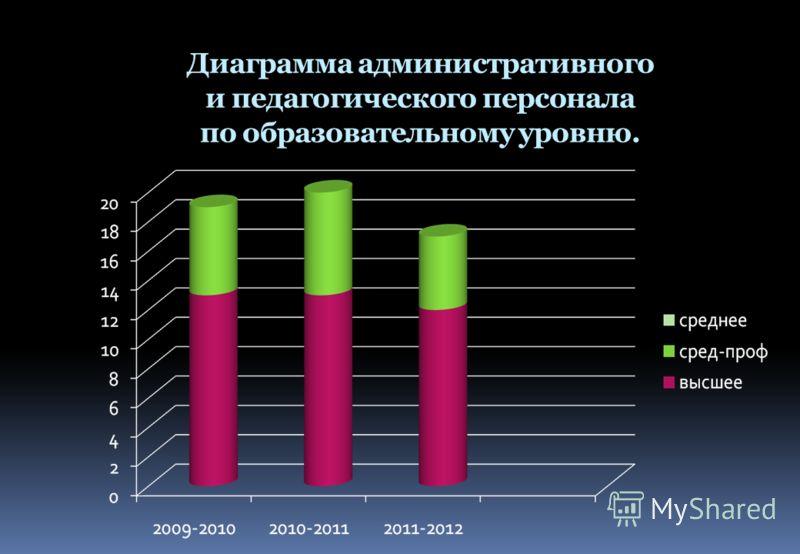 Диаграмма административного и педагогического персонала по образовательному уровню.