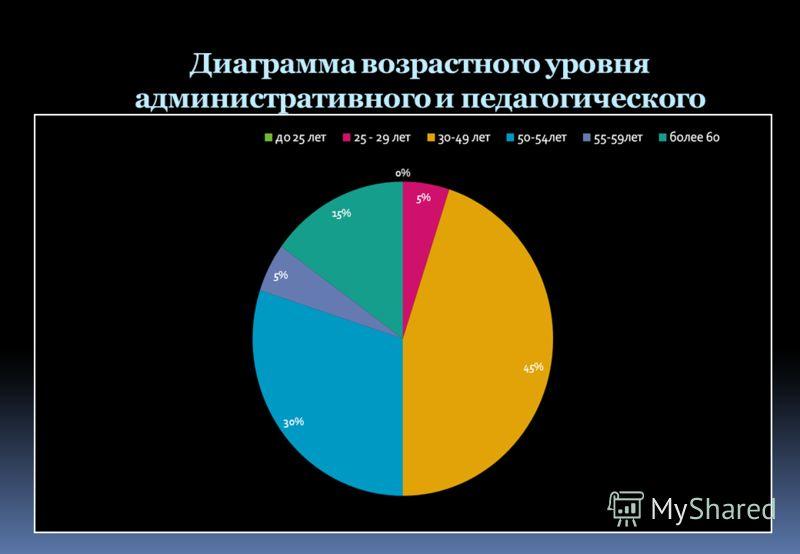 Диаграмма возрастного уровня административного и педагогического персонала