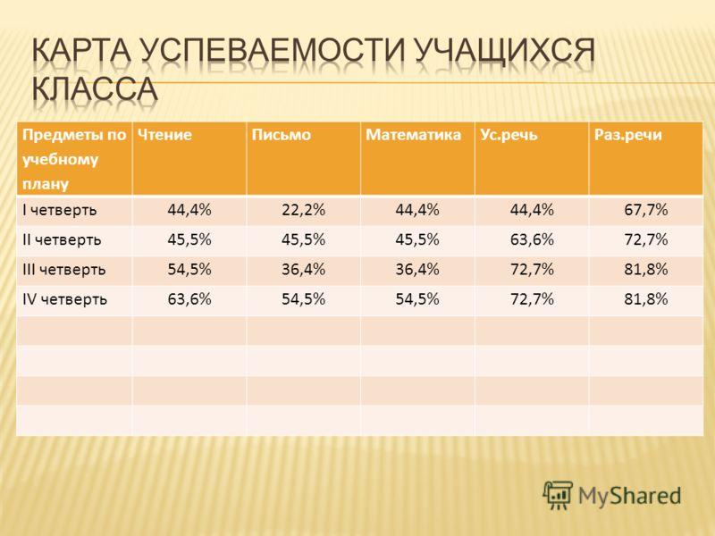 Предметы по учебному плану ЧтениеПисьмоМатематикаУс.речьРаз.речи I четверть44,4%22,2%44,4% 67,7% II четверть45,5% 63,6%72,7% III четверть54,5%36,4% 72,7%81,8% IV четверть63,6%54,5% 72,7%81,8%