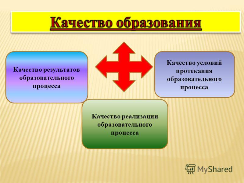 Качество результатов образовательного процесса Качество реализации образовательного процесса Качество условий протекания образовательного процесса