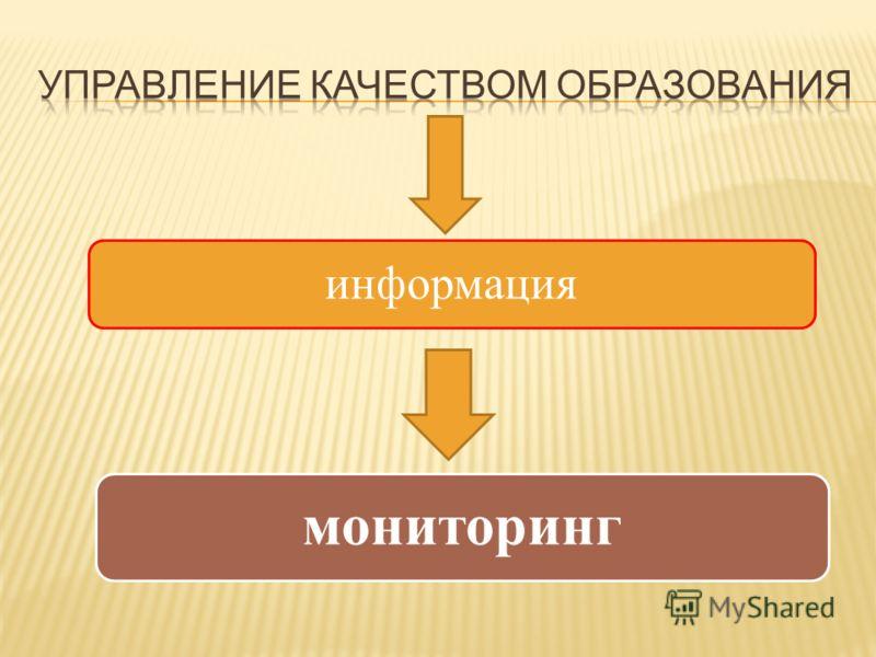 информация мониторинг