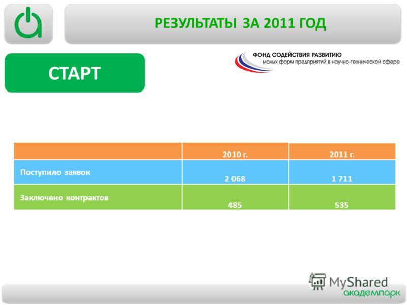 РЕЗУЛЬТАТЫ ЗА 2011 ГОД 2010 г.2011 г. Поступило заявок 2 0681 711 Заключено контрактов 485535