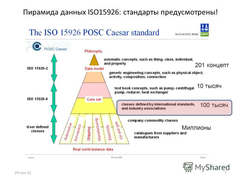 7 Пирамида данных ISO15926: стандарты предусмотрены! 100 тысяч Миллионы 10 тысяч 201 концепт