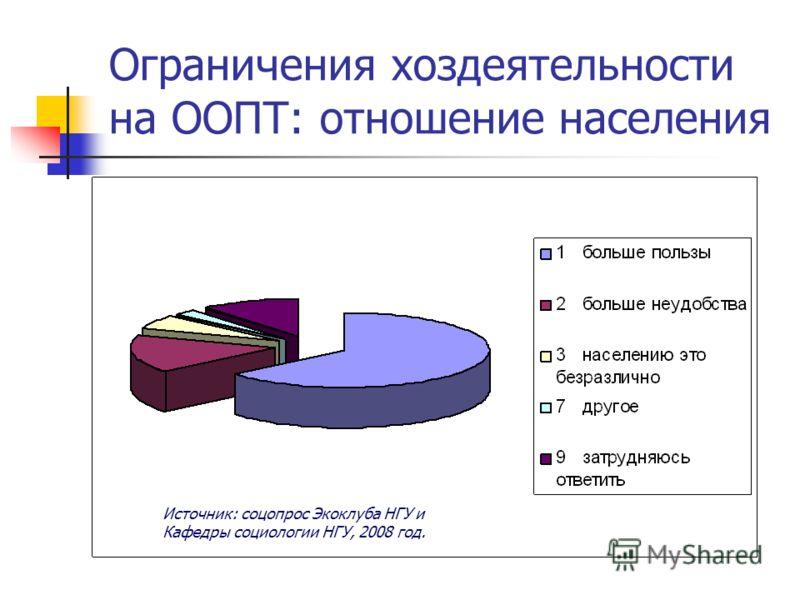 Ограничения хоздеятельности на ООПТ: отношение населения Источник: соцопрос Экоклуба НГУ и Кафедры социологии НГУ, 2008 год.