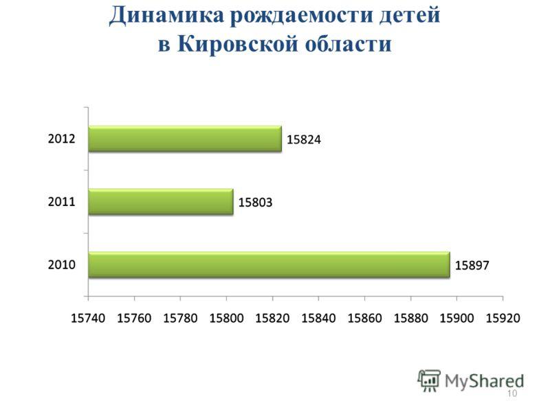 Динамика рождаемости детей в Кировской области 10