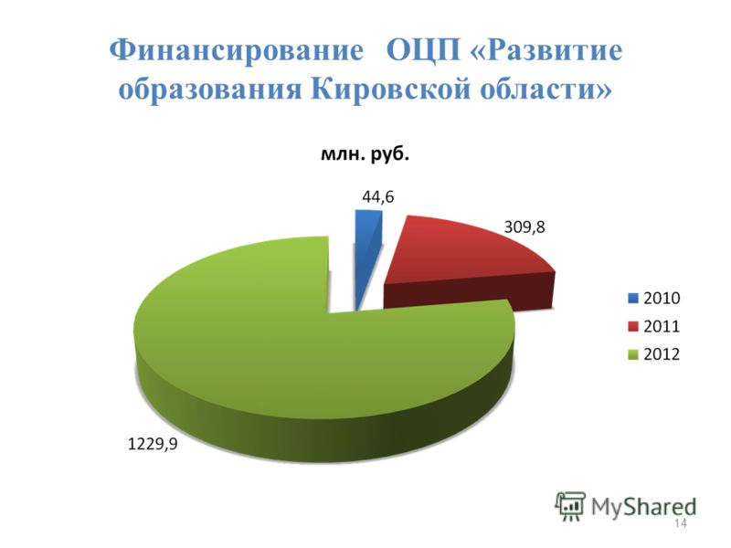Финансирование ОЦП «Развитие образования Кировской области» 14