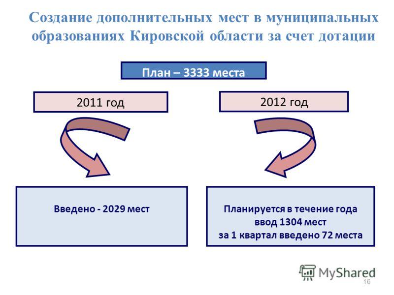 2011 год Введено - 2029 местПланируется в течение года ввод 1304 мест за 1 квартал введено 72 места Создание дополнительных мест в муниципальных образованиях Кировской области за счет дотации 2012 год План – 3333 места 16