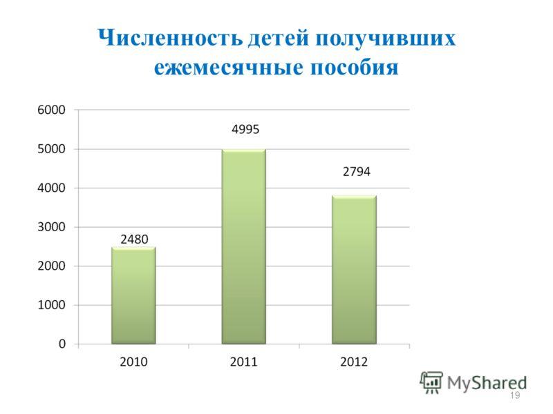 Численность детей получивших ежемесячные пособия 19