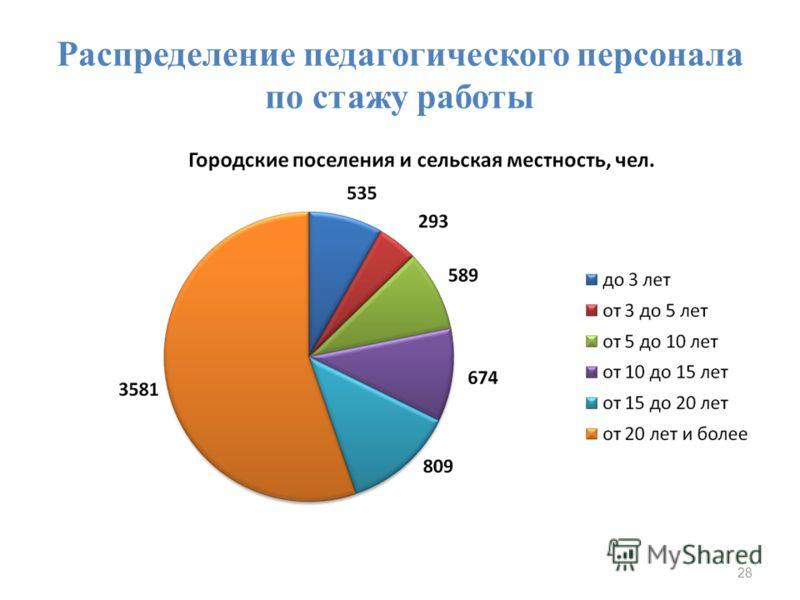 Распределение педагогического персонала по стажу работы 28